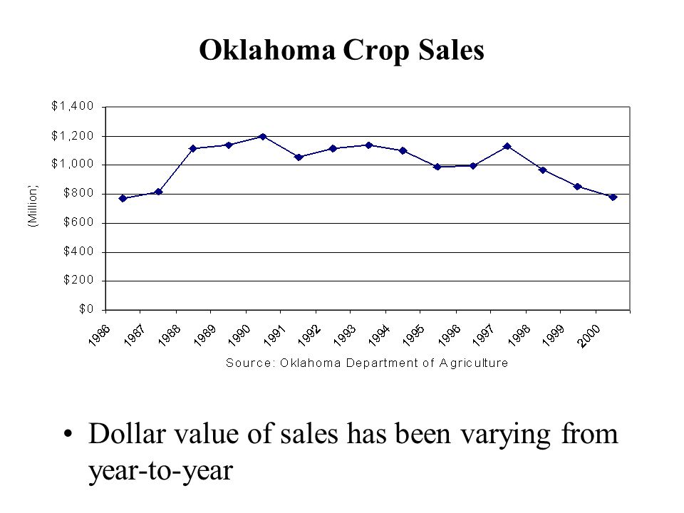 Oklahoma Crop Sales Dollar value of sales has been varying from year-to-year