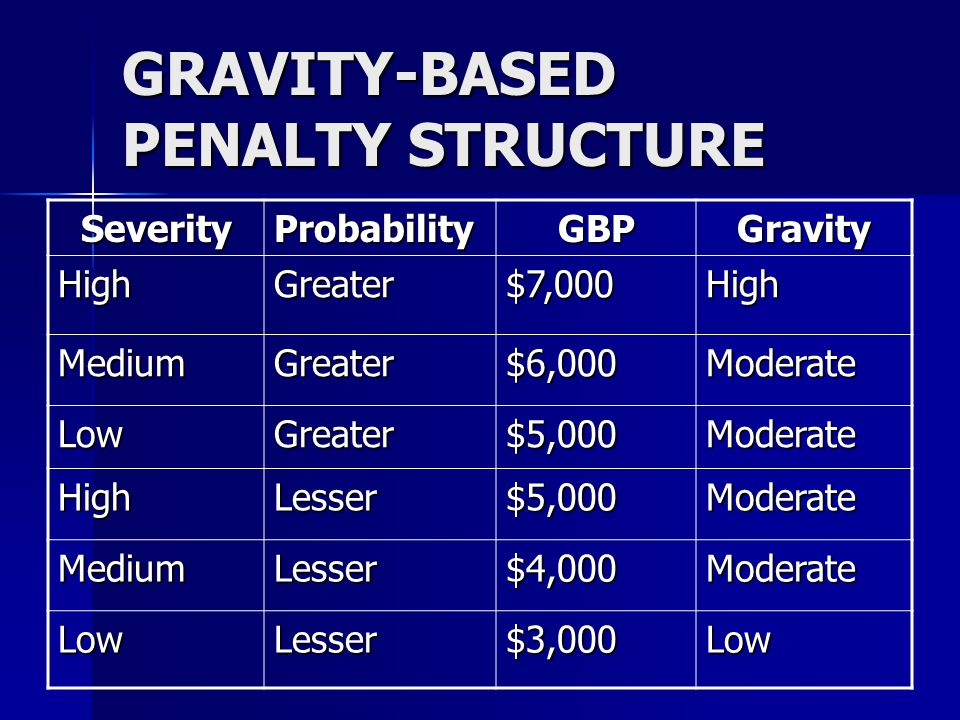 GRAVITY-BASED PENALTY STRUCTURE SeverityProbabilityGBPGravity HighGreater$7,000High MediumGreater$6,000Moderate LowGreater$5,000Moderate HighLesser$5,000Moderate MediumLesser$4,000Moderate LowLesser$3,000Low
