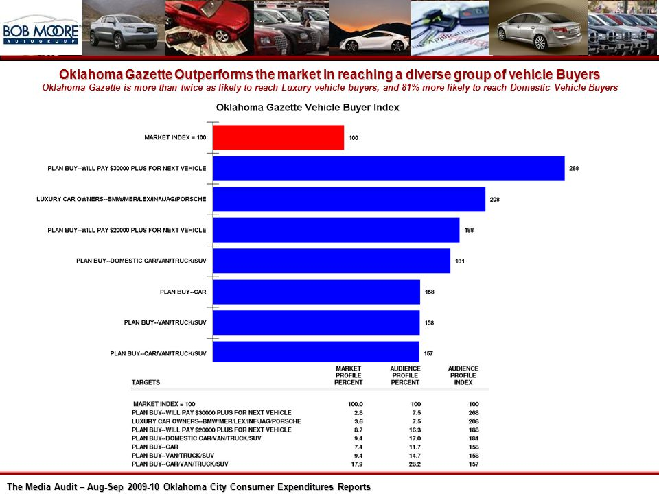 The Media Audit – Aug-Sep 2009-10 Oklahoma City Consumer Expenditures Reports Oklahoma Gazette Outperforms the market in reaching a diverse group of vehicle Buyers Oklahoma Gazette is more than twice as likely to reach Luxury vehicle buyers, and 81% more likely to reach Domestic Vehicle Buyers