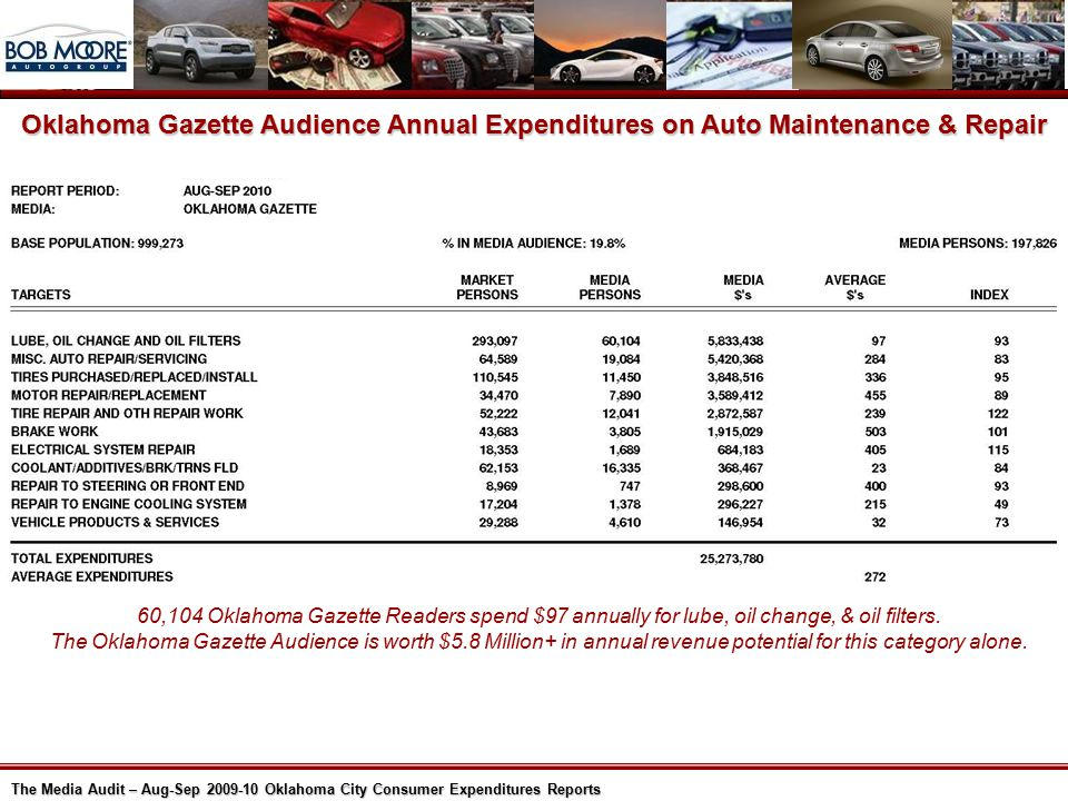 The Media Audit – Aug-Sep 2009-10 Oklahoma City Consumer Expenditures Reports Oklahoma Gazette Audience Annual Expenditures on Auto Maintenance & Repair 60,104 Oklahoma Gazette Readers spend $97 annually for lube, oil change, & oil filters.