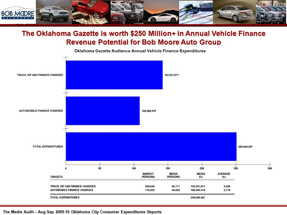 The Media Audit – Aug-Sep 2009-10 Oklahoma City Consumer Expenditures Reports The Oklahoma Gazette is worth $250 Million+ in Annual Vehicle Finance Revenue Potential for Bob Moore Auto Group