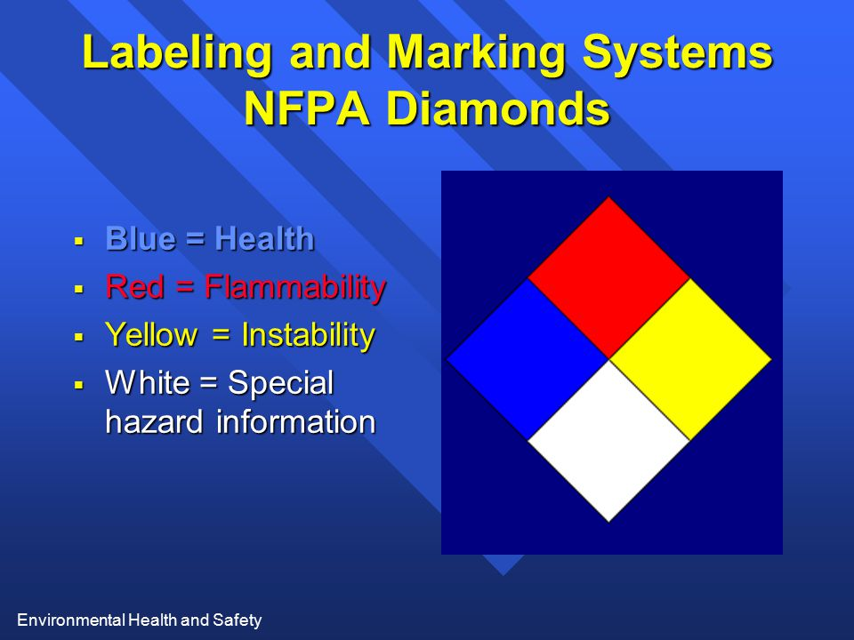 Environmental Health and Safety Labeling and Marking Systems NFPA Diamonds  Blue = Health  Red = Flammability  Yellow = Instability  White = Speci