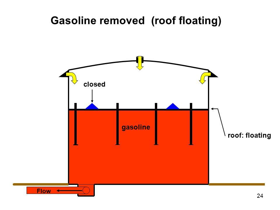 24 closed Flow Gasoline removed (roof floating) gasoline roof: floating