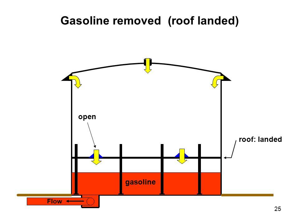 25 Flow Gasoline removed (roof landed) roof: landed gasoline open gasoline