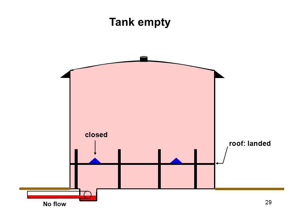 29 No flow Tank empty roof: landed closed