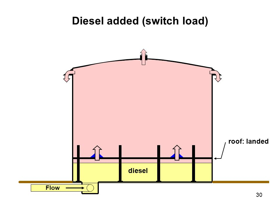 30 roof: landed Flow Diesel added (switch load) diesel