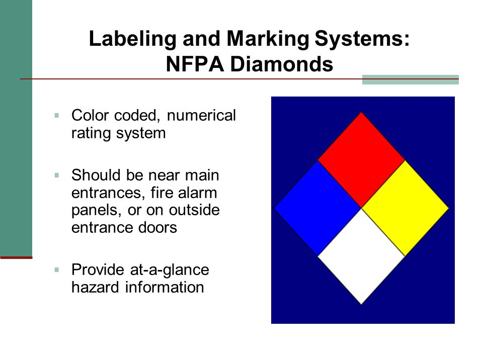 Labeling and Marking Systems NFPA Diamonds  Blue = Health  Red = Flammability  Yellow = Instability  White = Special hazard information