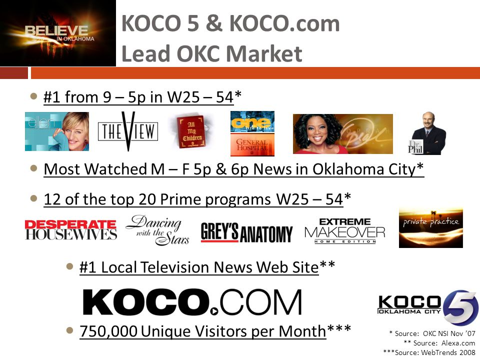 KOCO 5 & KOCO.com Lead OKC Market * Source: OKC NSI Nov '07 ** Source: Alexa.com ***Source: WebTrends 2008 Exciting Most Watched M – F 5p & 6p News in Oklahoma City* 12 of the top 20 Prime programs W25 – 54* #1 Local Television News Web Site** 750,000 Unique Visitors per Month*** #1 from 9 – 5p in W25 – 54*