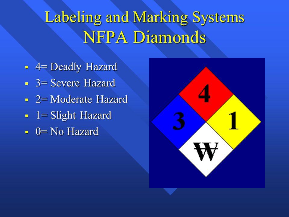 Labeling and Marking Systems NFPA Diamonds  4= Deadly Hazard  3= Severe Hazard  2= Moderate Hazard  1= Slight Hazard  0= No Hazard