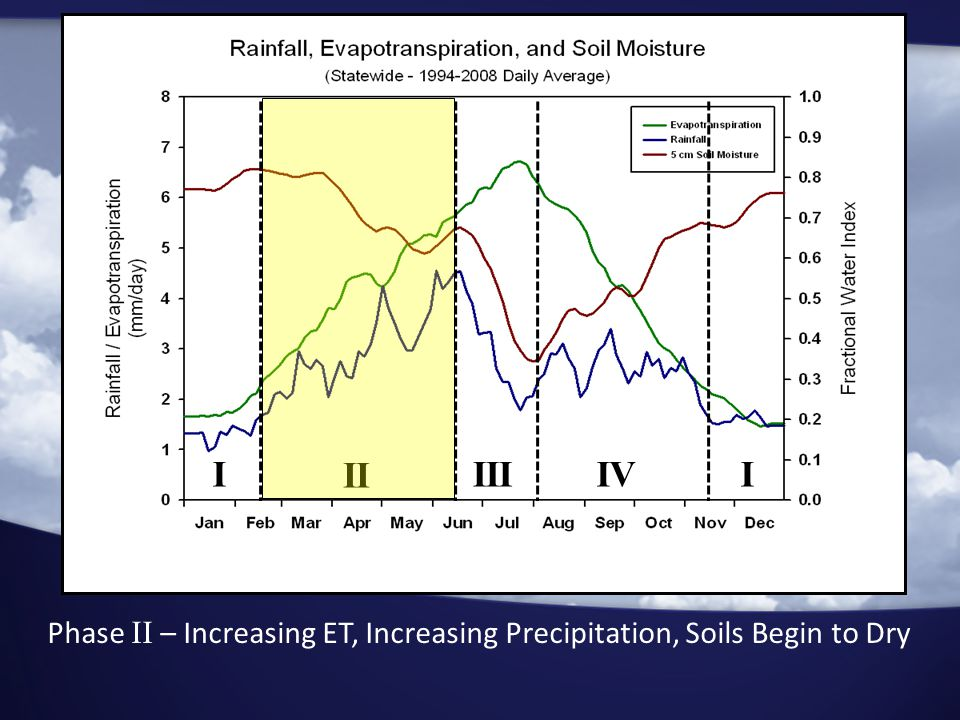 I II IIIIVI Phase II – Increasing ET, Increasing Precipitation, Soils Begin to Dry