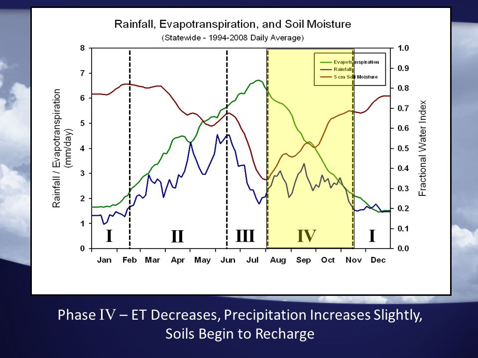 I II IIIIVI Phase IV – ET Decreases, Precipitation Increases Slightly, Soils Begin to Recharge