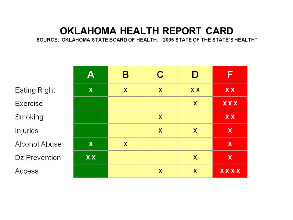 OKLAHOMA HEALTH REPORT CARD SOURCE: OKLAHOMA STATE BOARD OF HEALTH: 2006 STATE OF THE STATE'S HEALTH