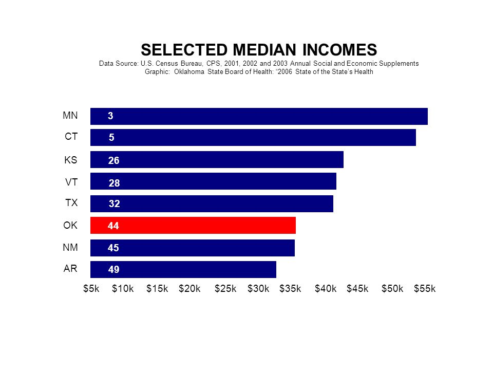 $5k$10k$15k$20k$25k$30k$35k$40k$45k$50k$55k MN CT KS VT TX OK NM AR SELECTED MEDIAN INCOMES Data Source: U.S. Census Bureau, CPS, 2001, 2002 and 2003