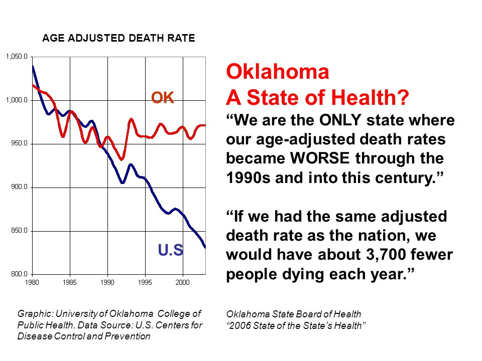 Oklahoma A State of Health.