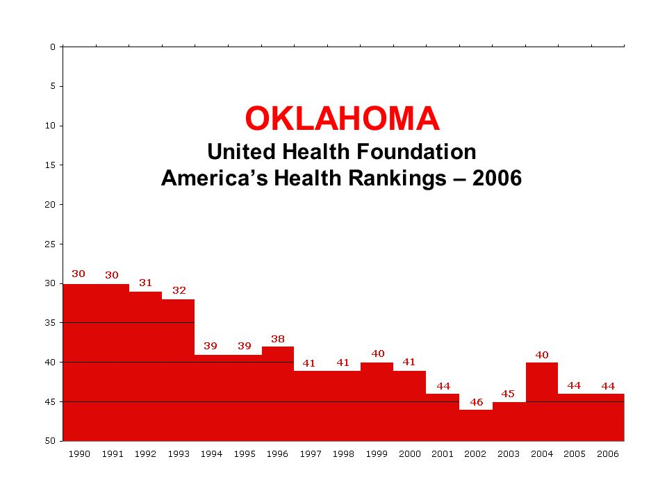 OKLAHOMA United Health Foundation America's Health Rankings – 2006