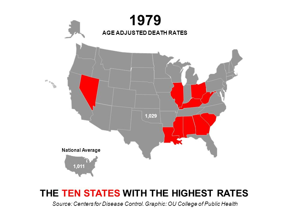 National Average 946 801 2004 AGE ADJUSTED DEATH RATES THE TEN STATES WITH THE HIGHEST RATES Source: Centers for Disease Control.