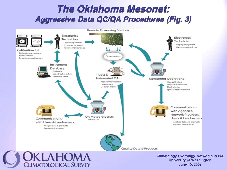 Climatology-Hydrology Networks in WA University of Washington June 15, 2007 The Oklahoma Mesonet: Aggressive Data QC/QA Procedures (Fig.