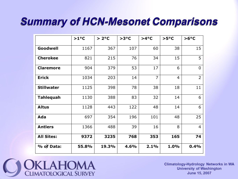 Climatology-Hydrology Networks in WA University of Washington June 15, 2007 Summary of HCN-Mesonet Comparisons