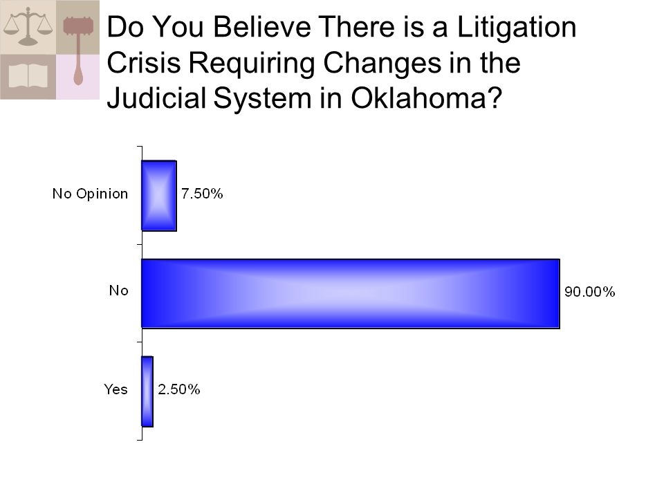 Do You Believe There is a Litigation Crisis Requiring Changes in the Judicial System in Oklahoma?