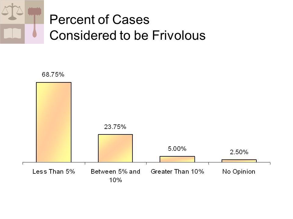 Percent of Cases Considered to be Frivolous