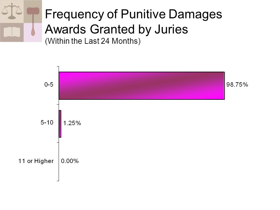 Frequency of Punitive Damages Awards Granted by Juries (Within the Last 24 Months)