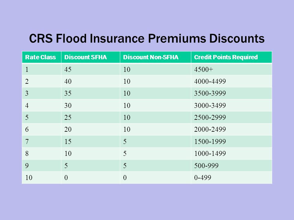 National CRS Community Stats ClassSFHA Discount % # Communities Community(s) 1451Roseville CA 2402Tulsa OK, King County Wash.