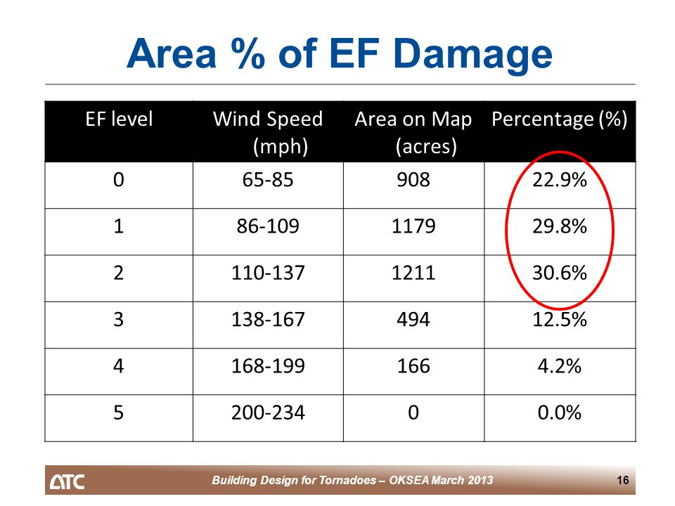 Building Design for Tornadoes – OKSEA March 201316 Area % of EF Damage EF levelWind Speed (mph) Area on Map (acres) Percentage (%) 065-8590822.9% 186-109117929.8% 2110-137121130.6% 3138-16749412.5% 4168-1991664.2% 5200-23400.0%