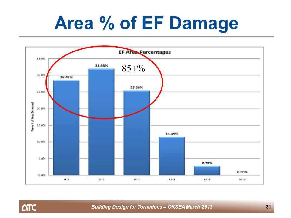 Building Design for Tornadoes – OKSEA March 201331 Area % of EF Damage 85+%