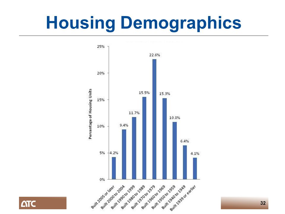 Building Design for Tornadoes – OKSEA March 201332 Housing Demographics