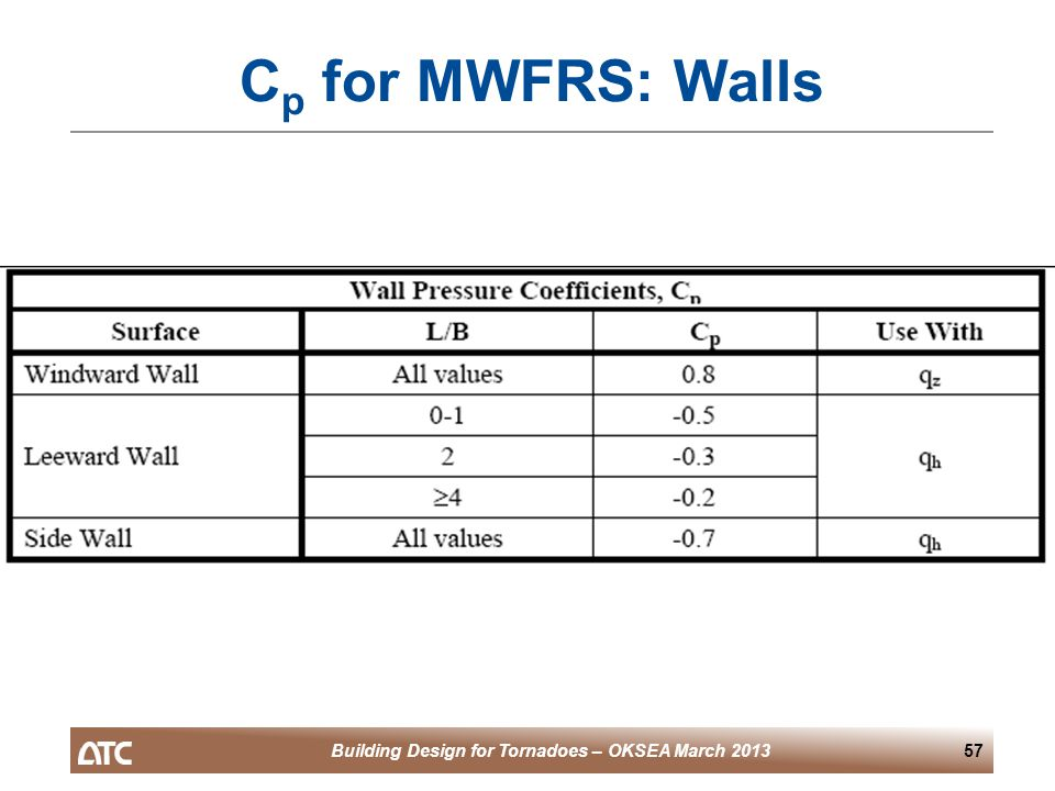 Building Design for Tornadoes – OKSEA March 201357 C p for MWFRS: Walls