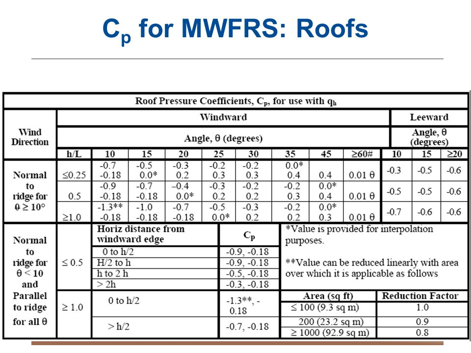 Building Design for Tornadoes – OKSEA March 201358 C p for MWFRS: Roofs