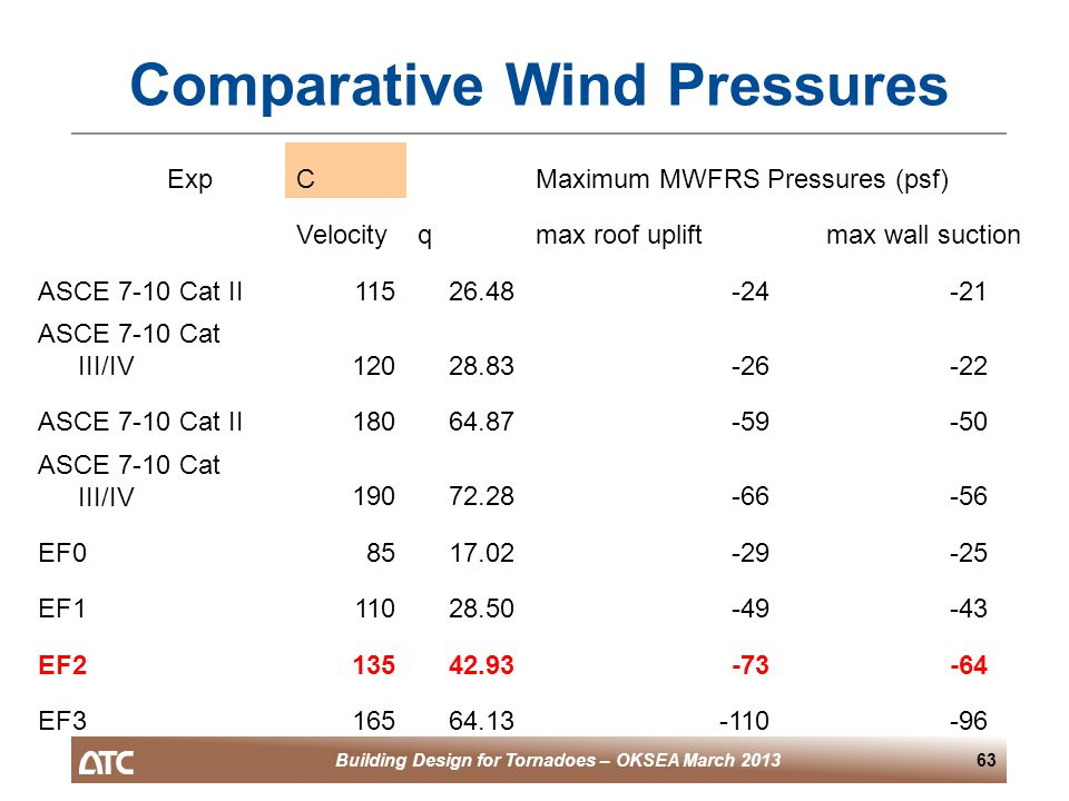 Building Design for Tornadoes – OKSEA March 201363 Comparative Wind Pressures ExpCMaximum MWFRS Pressures (psf) Velocityqmax roof upliftmax wall suction ASCE 7-10 Cat II11526.48-24-21 ASCE 7-10 Cat III/IV12028.83-26-22 ASCE 7-10 Cat II18064.87-59-50 ASCE 7-10 Cat III/IV19072.28-66-56 EF08517.02-29-25 EF111028.50-49-43 EF213542.93-73-64 EF316564.13-110-96