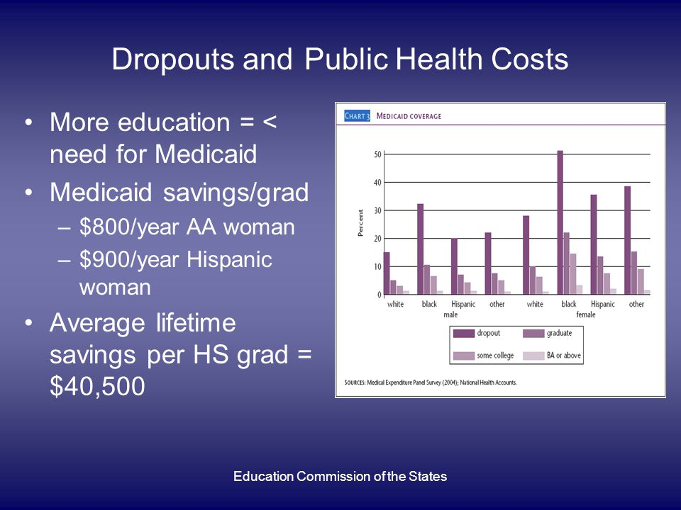 Education Commission of the States Dropouts and Public Health Costs More education = < need for Medicaid Medicaid savings/grad –$800/year AA woman –$900/year Hispanic woman Average lifetime savings per HS grad = $40,500