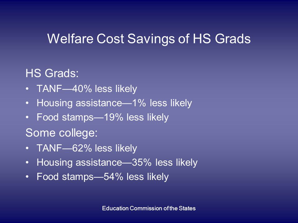 Education Commission of the States Welfare Cost Savings of HS Grads HS Grads: TANF—40% less likely Housing assistance—1% less likely Food stamps—19% less likely Some college: TANF—62% less likely Housing assistance—35% less likely Food stamps—54% less likely