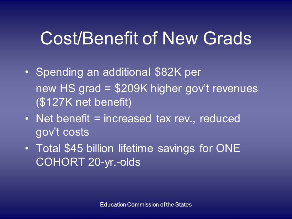 Education Commission of the States Cost/Benefit of New Grads Spending an additional $82K per new HS grad = $209K higher gov't revenues ($127K net benefit) Net benefit = increased tax rev., reduced gov't costs Total $45 billion lifetime savings for ONE COHORT 20-yr.-olds