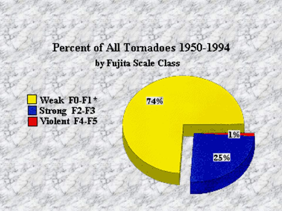 Tornadoes can be categorized as weak , strong , and violent ; with weak tornadoes often having a thin, rope-like appearance.