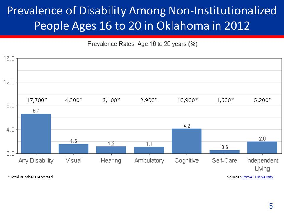55 Prevalence of Disability Among Non-Institutionalized People Ages 16 to 20 in Oklahoma in 2012 17,700* 4,300* 3,100* 2,900* 10,900* 1,600* 5,200* *Total numbers reported Source: Cornell UniversityCornell University