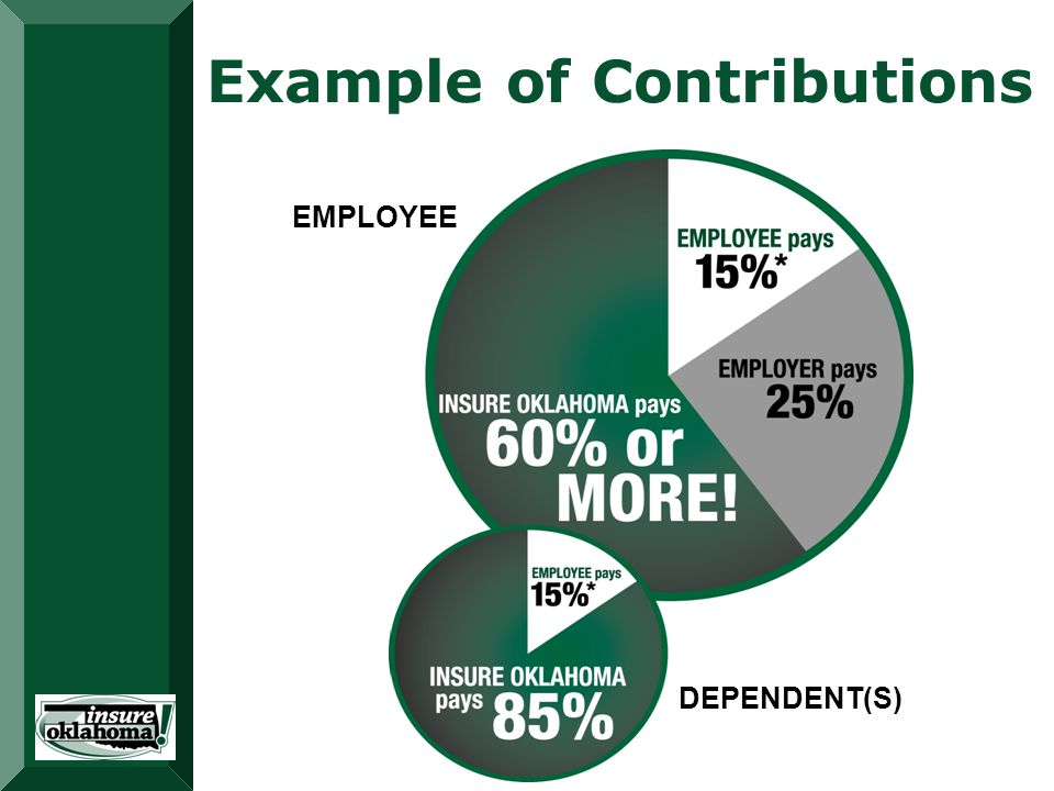 Example of Contributions DEPENDENT(S) EMPLOYEE