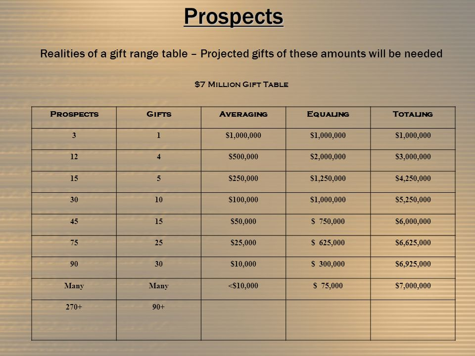 Realities of a gift range table – Projected gifts of these amounts will be needed $7 Million Gift Table ProspectsGiftsAveragingEqualingTotaling 31$1,000,000 124$500,000$2,000,000$3,000,000 155$250,000$1,250,000$4,250,000 3010$100,000$1,000,000$5,250,000 4515$50,000$ 750,000$6,000,000 7525$25,000$ 625,000$6,625,000 9030$10,000$ 300,000$6,925,000 Many <$10,000$ 75,000$7,000,000 270+90+ Loren GreshamDavid AlexanderJohn MartinMichael Crabtree Major Gifts AlumniSNU FundPlanned Giving Comm & MktFoundationsEndowment Dev 4.