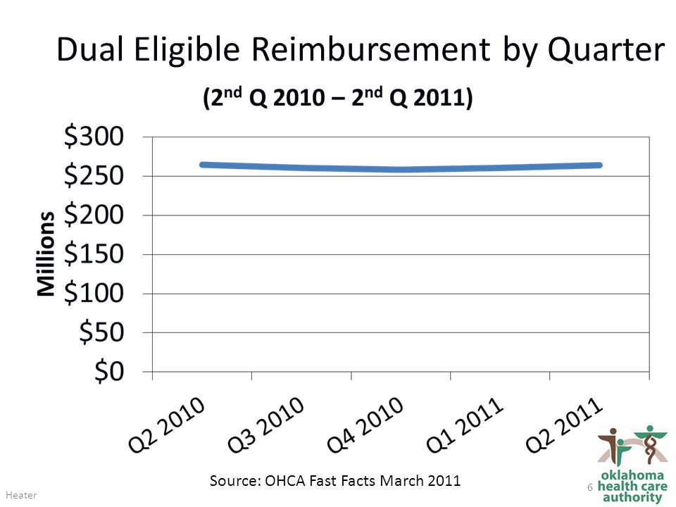 Dual Eligible Reimbursement by Quarter Source: OHCA Fast Facts March 2011 Heater 6