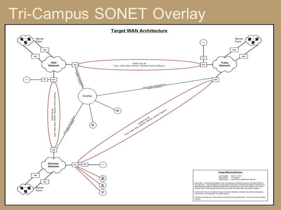 Tri-Campus SONET Overlay