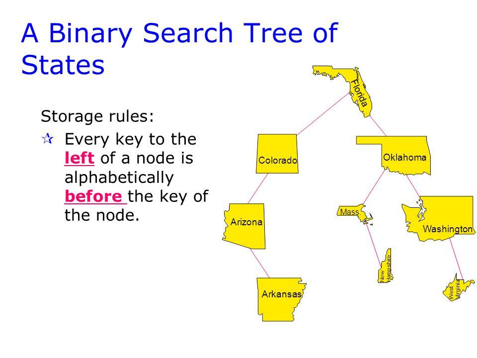 Colorado Arizona Arkansas A Binary Search Tree of States Washington Oklahoma Colorado Florida Mass.