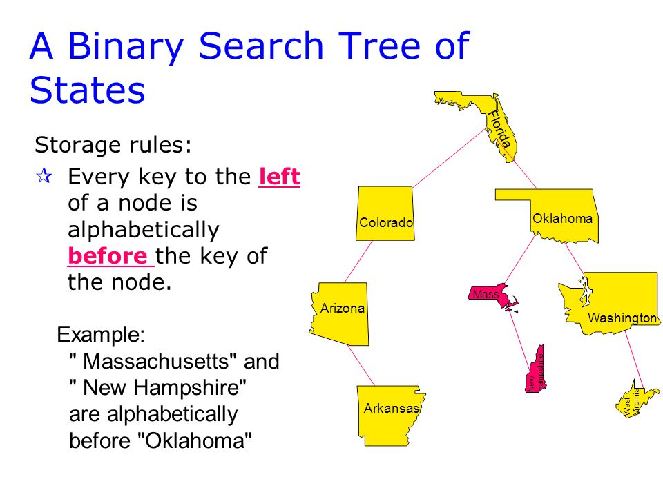 Arizona Colorado Arkansas A Binary Search Tree of States Storage rules: ¶ ¶Every key to the left of a node is alphabetically before the key of the node.