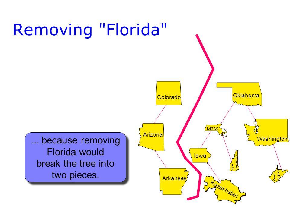 Arizona Arkansas Removing Florida Washington Oklahoma Colorado West Virginia Mass.