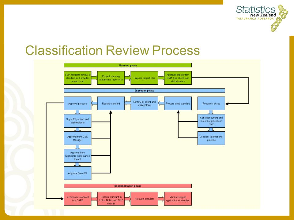 Classification Review Process