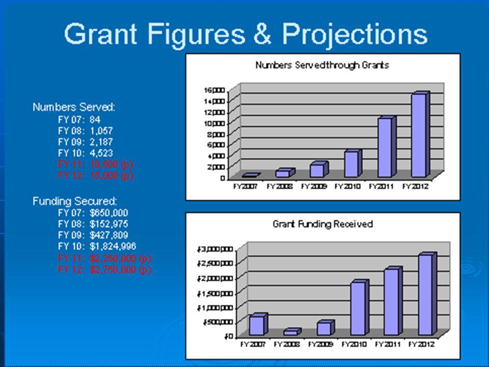 11 Grants