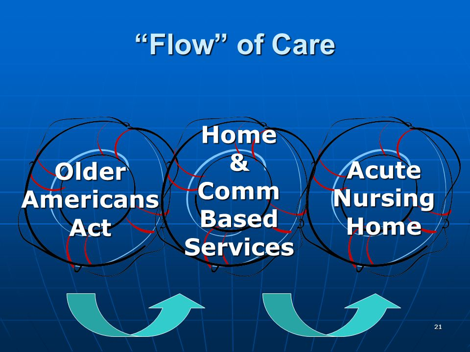 21 Flow of Care OlderAmericansAct AcuteNursingHome Home&CommBasedServices