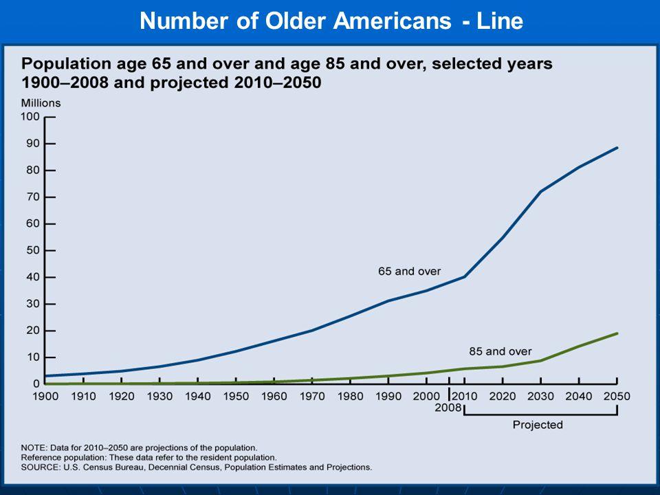 5 Number of Older Americans - Density