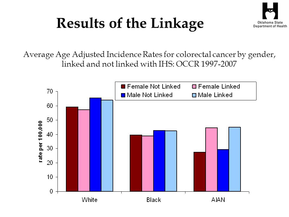 Average Age Adjusted Incidence Rates for colorectal cancer by gender, linked and not linked with IHS: OCCR 1997-2007