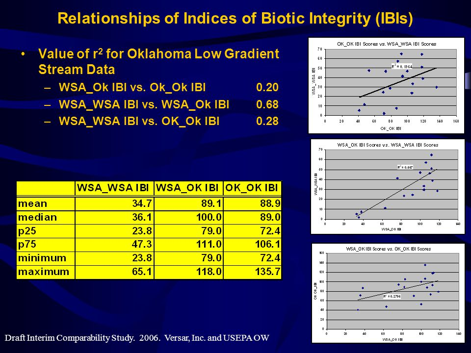 Relationships of Indices of Biotic Integrity (IBIs) Value of r 2 for Oklahoma Low Gradient Stream Data –WSA_Ok IBI vs.